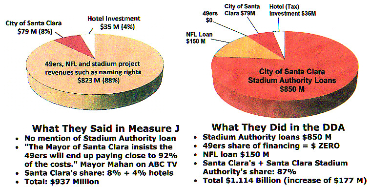 Pie charts showing how Measure J differs from the actual DDA