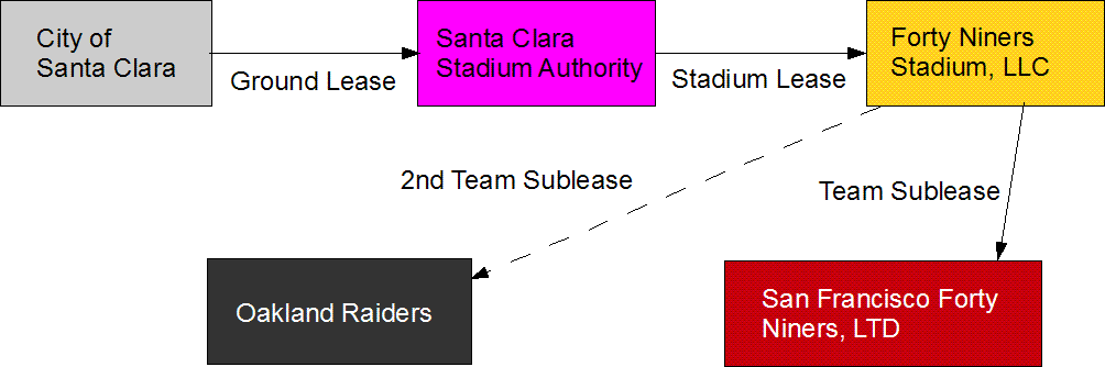 Santa Clara 49ers stadium leases diagram